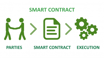Smart Contracts- What are they?