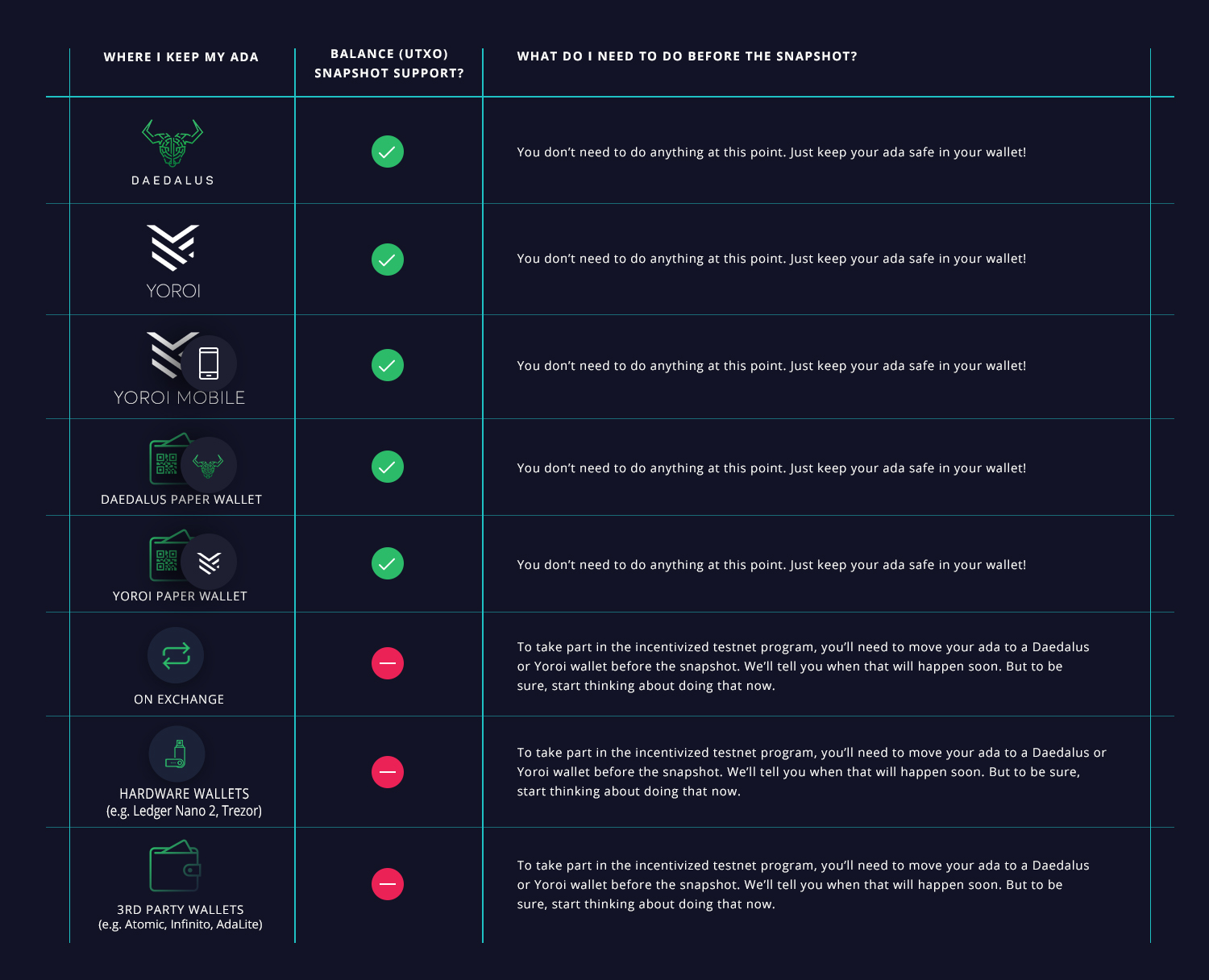 Cardano (ADA) Incentivized Testnet How to Participate and Stake Your Crypto